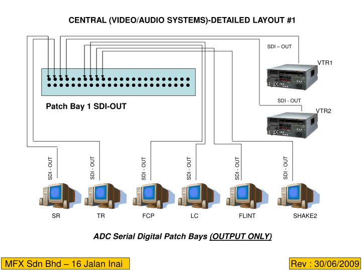 CENTRAL (VIDEO/AUDIO SYSTEMS)-DETAILED LAYOUT #1