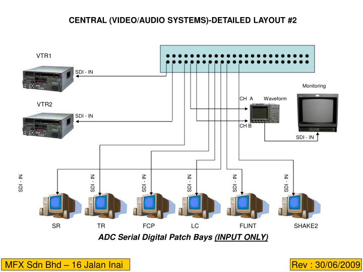 CENTRAL (VIDEO/AUDIO SYSTEMS)-DETAILED LAYOUT #2