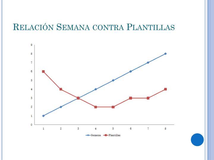 Relación Semana contra Plantillas