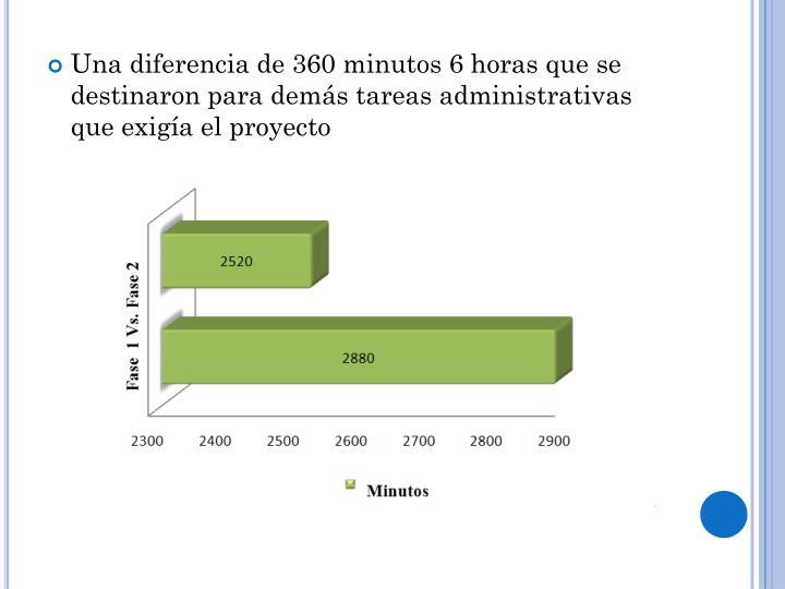 Una diferencia de 360 minutos 6 horas que se destinaron para demás tareas administrativas que exigía el proyecto