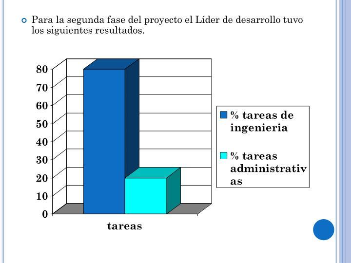Para la segunda fase del proyecto el Líder de desarrollo tuvo los siguientes resultados.