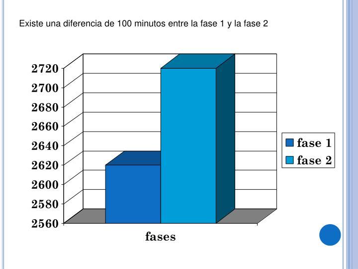 Existe una diferencia de 100 minutos entre la fase 1 y la fase 2