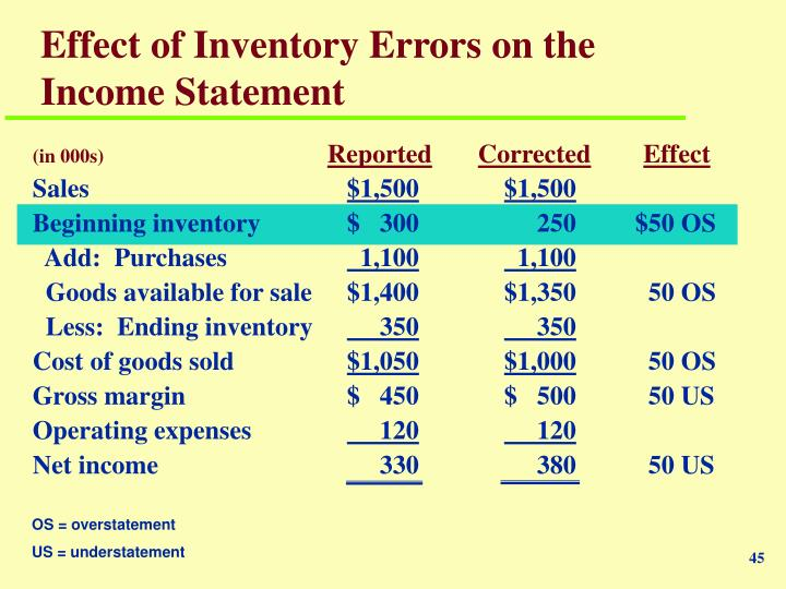 chapter 1 income and inventory Chapter 1 the equity method of  includes intercompany inventory transfers) income effects for year ending december 31, 2007  investee income accrual—1/1/07.