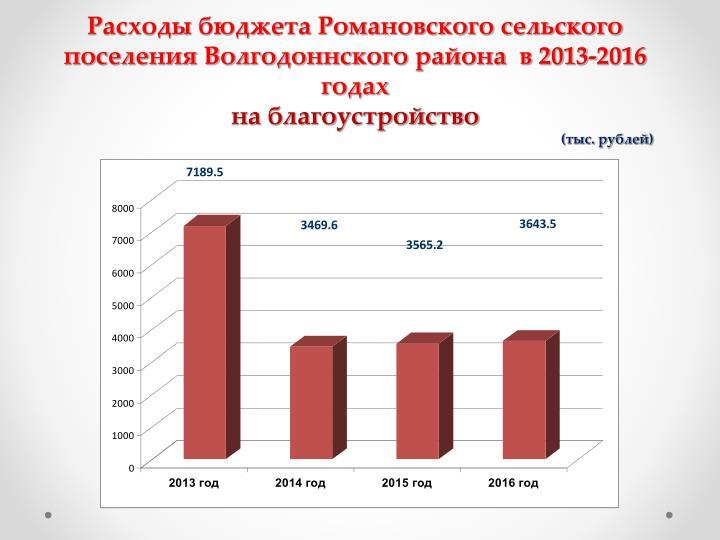 Расходы бюджета Романовского сельского поселения Волгодоннского района  в 2013-2016 годах