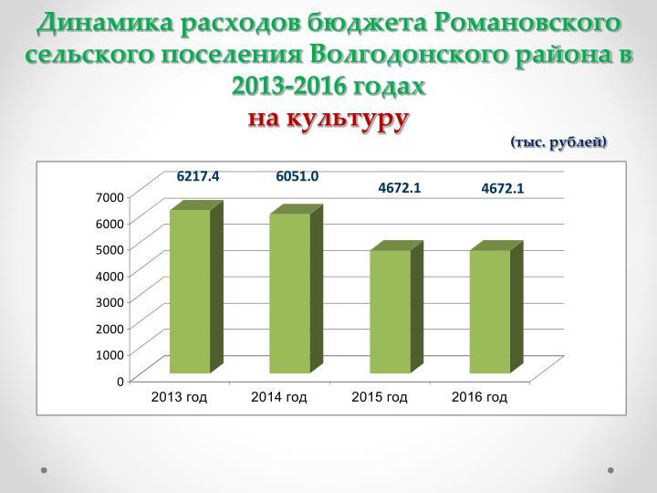 Динамика расходов бюджета Романовского сельского поселения Волгодонского района в 2013-2016 годах