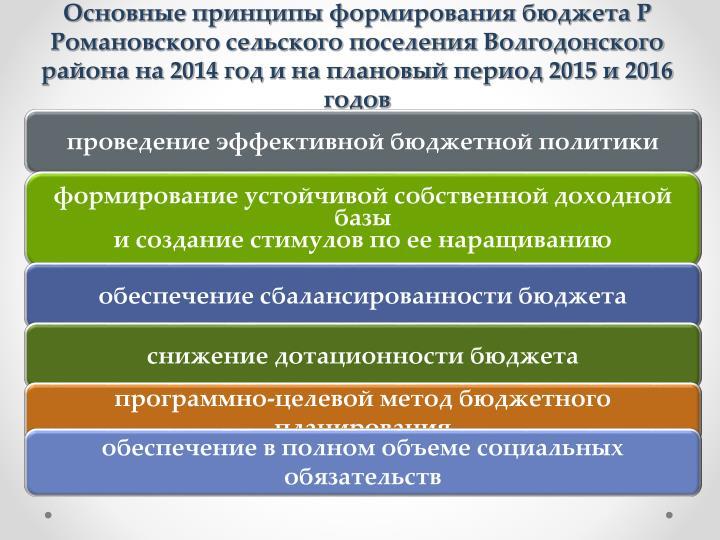 Основные принципы формирования бюджета Р
