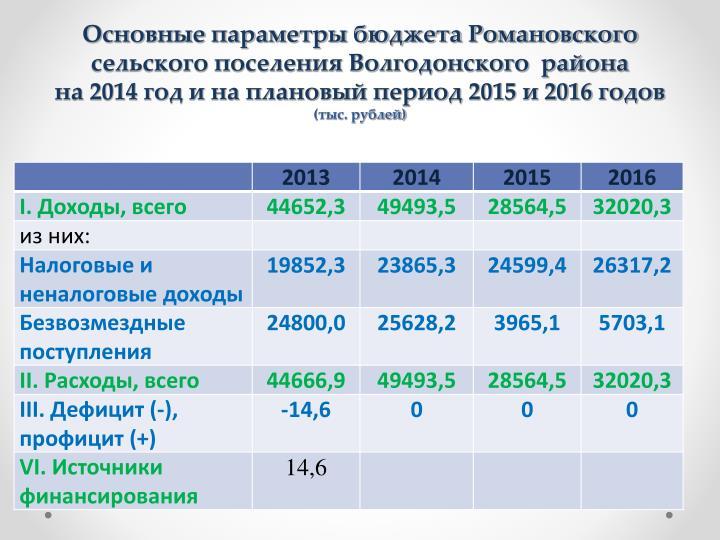 Основные параметры бюджета Романовского  сельского поселения Волгодонского  района