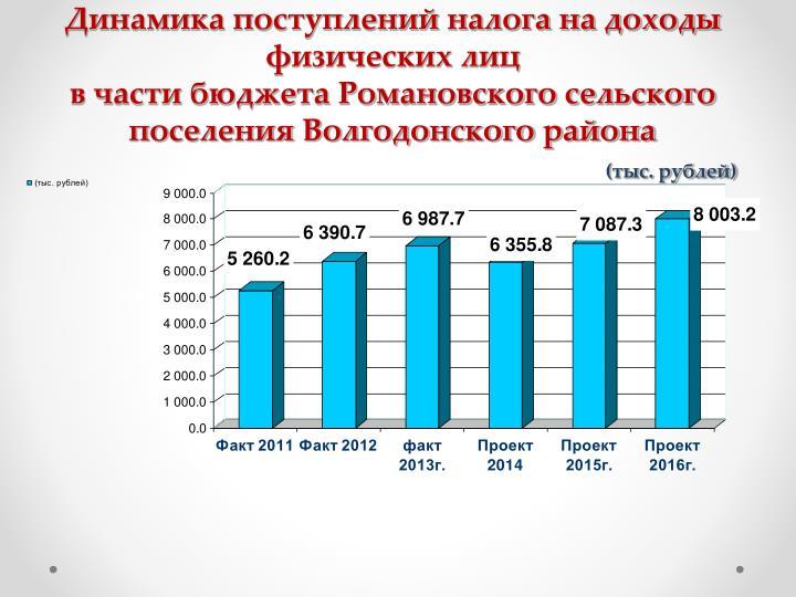 Динамика поступлений налога на доходы физических лиц