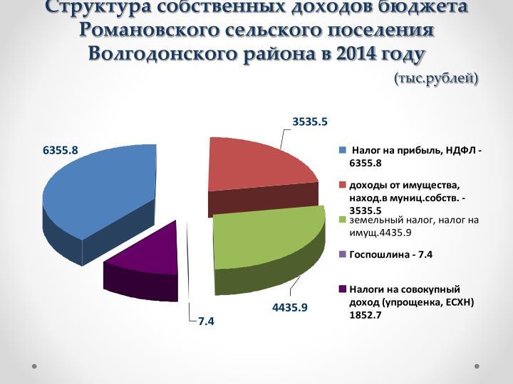 Структура собственных доходов бюджета Романовского сельского поселения