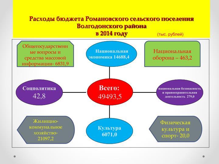 Расходы бюджета Романовского сельского поселения Волгодонского района
