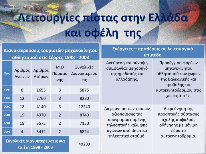 Λειτουργίες πίστας στην Ελλάδα και οφέλη  της