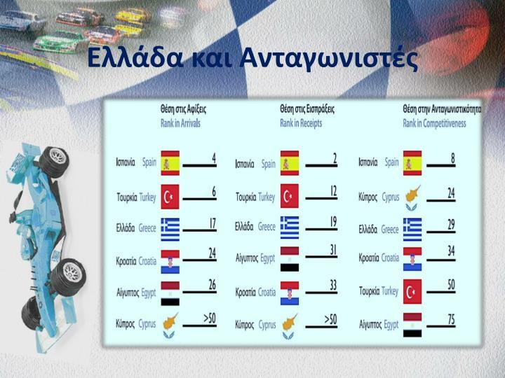 Ελλάδα και Ανταγωνιστές