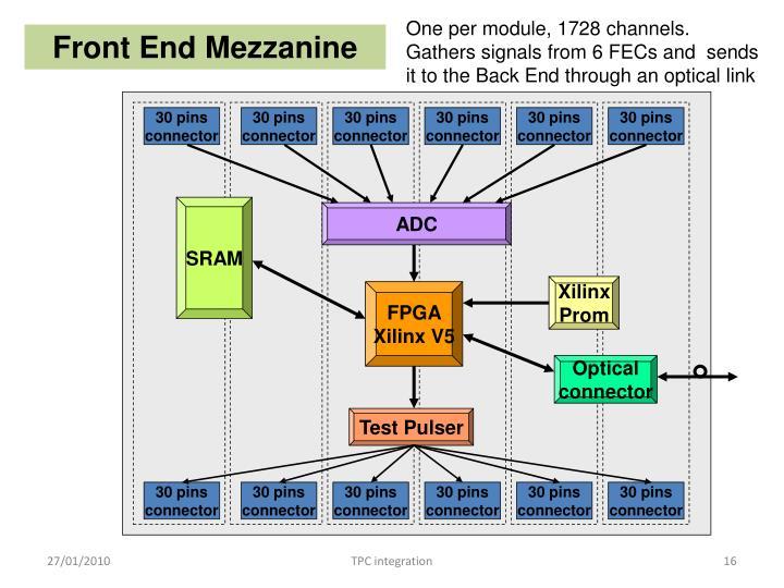 One per module, 1728 channels.