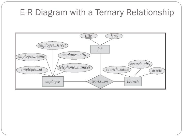 ternary relationship example in er diagram notations