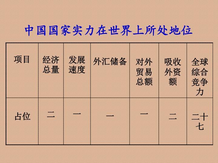 中国国家实力在世界上所处地位