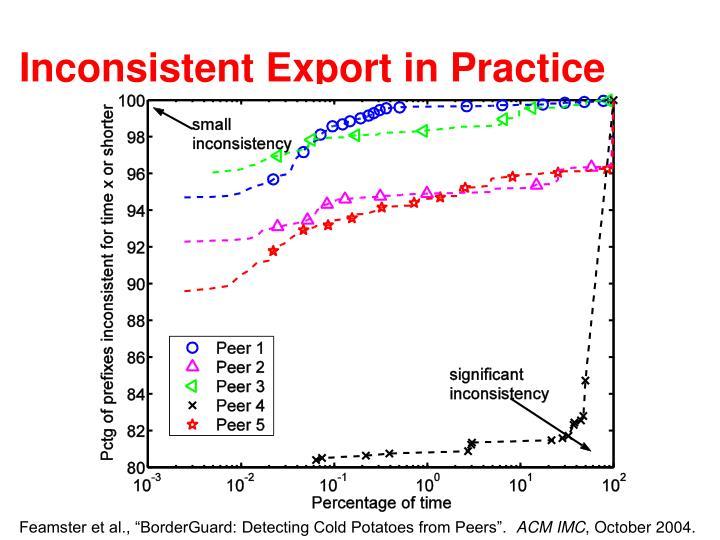 Inconsistent Export in Practice