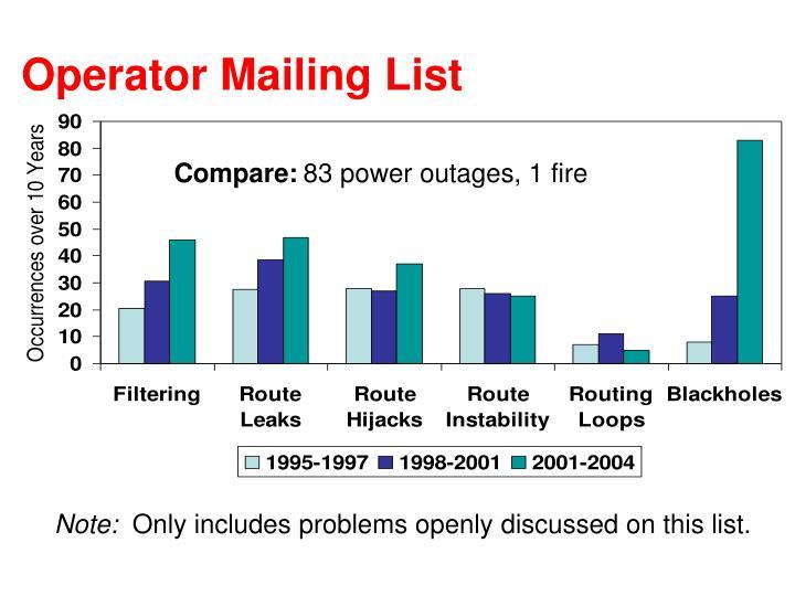 Operator Mailing List