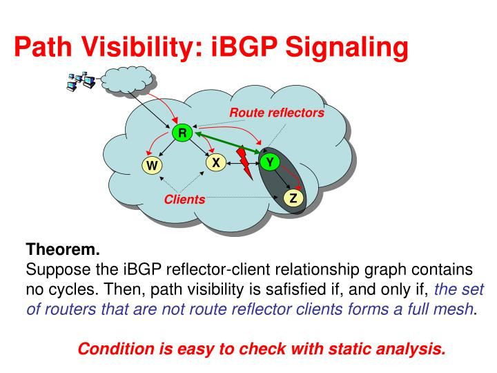 Path Visibility: iBGP Signaling
