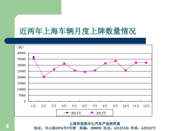 近两年上海车辆月度上牌数量情况