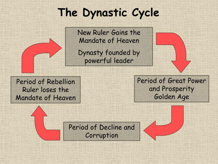 The Dynastic Cycle