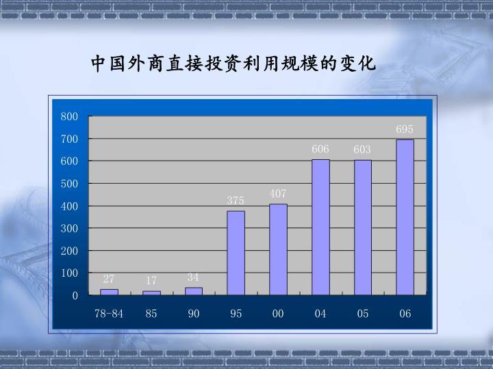 中国外商直接投资利用规模的变化