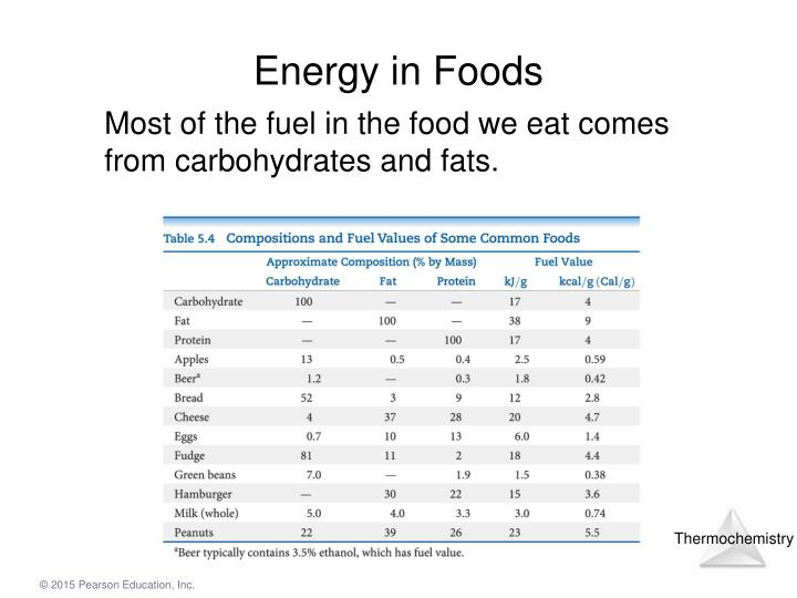 Energy in Foods