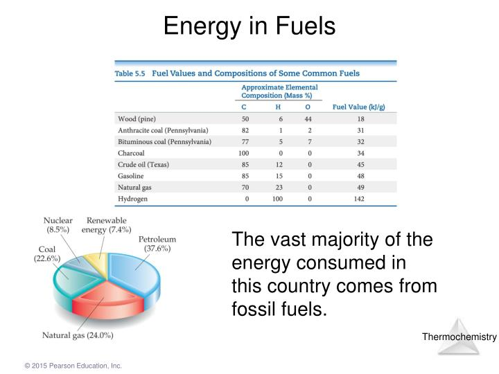 Energy in Fuels