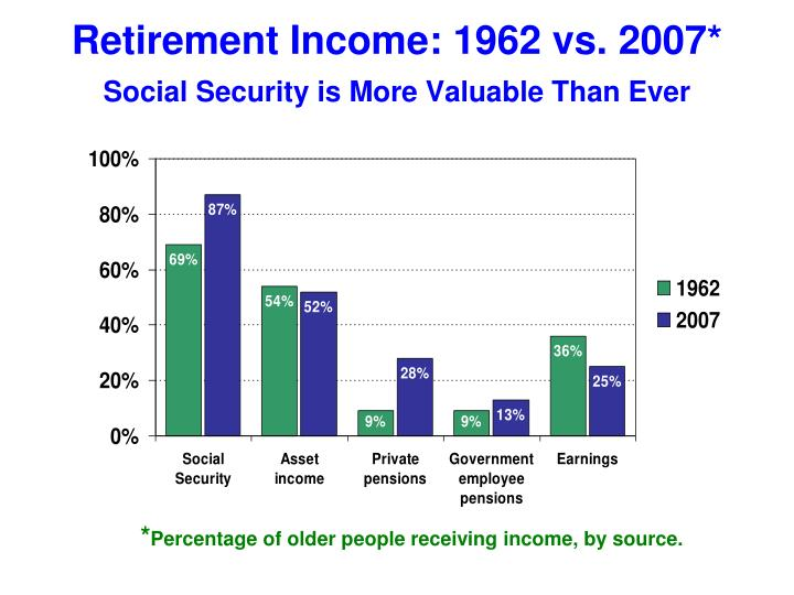 Social Security Benefits for Single Vs. Married