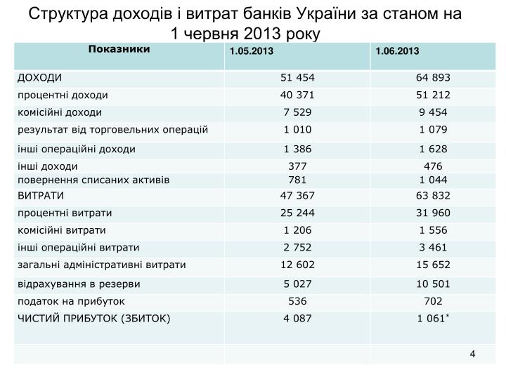 Структура доходів і витрат банків України за станом на