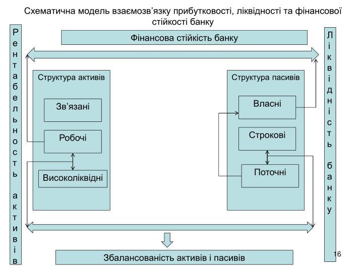 Схематична модель взаємозв