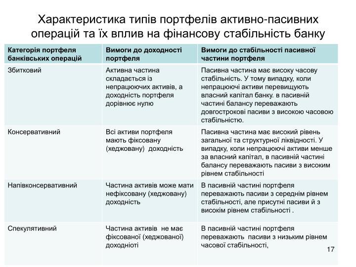 Характеристика типів портфелів активно-пасивних операцій та їх вплив на фінансову стабільність банку