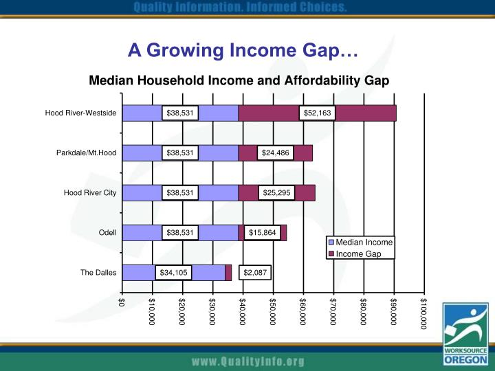 A Growing Income Gap…
