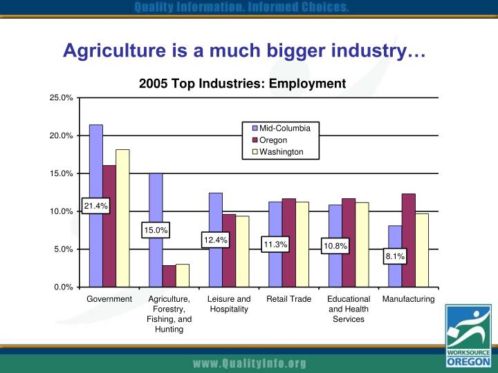 Agriculture is a much bigger industry…