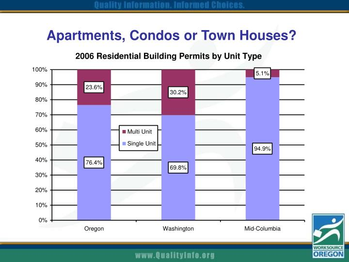Apartments, Condos or Town Houses?