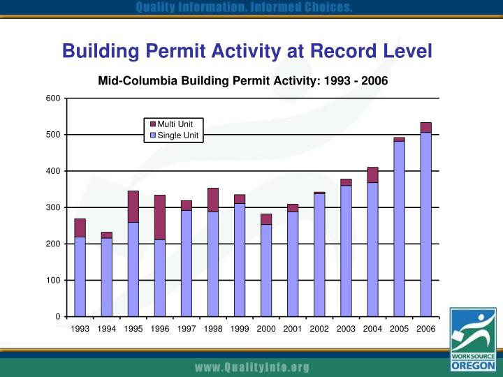Building Permit Activity at Record Level