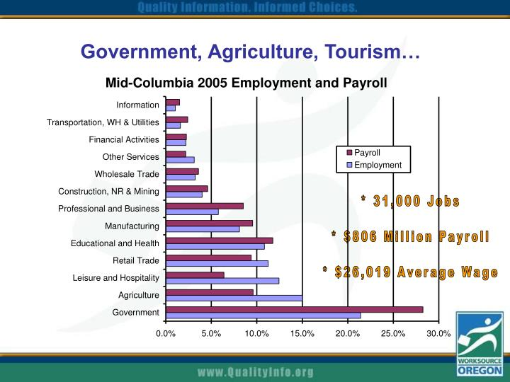 Government agriculture tourism