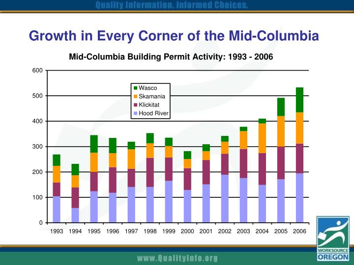Growth in Every Corner of the Mid-Columbia