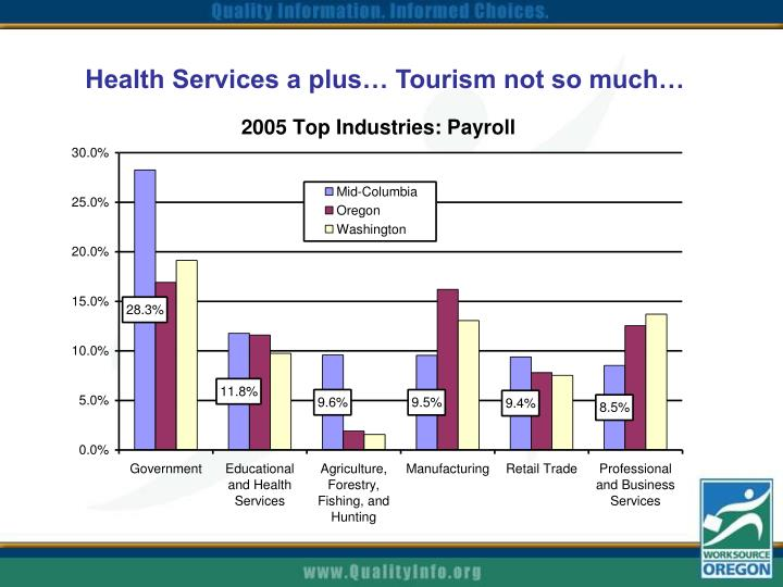 Health Services a plus… Tourism not so much…