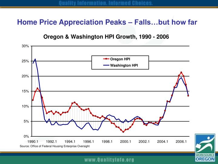 Home Price Appreciation Peaks – Falls…but how far