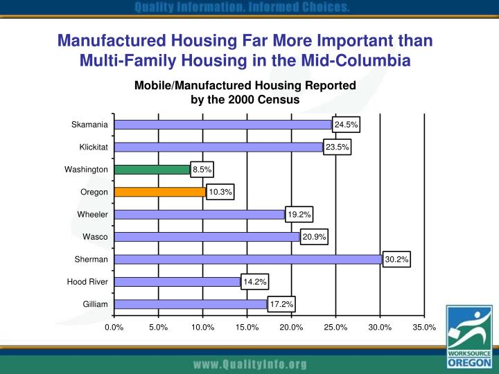 Manufactured Housing Far More Important than Multi-Family Housing in the Mid-Columbia