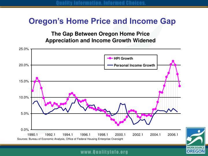 Oregon's Home Price and Income Gap