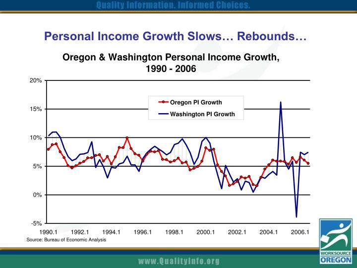 Personal Income Growth Slows… Rebounds…
