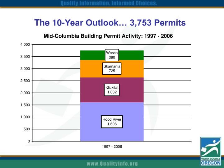 The 10-Year Outlook… 3,753 Permits