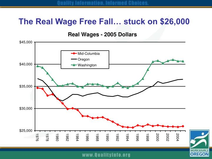 The Real Wage Free Fall… stuck on $26,000