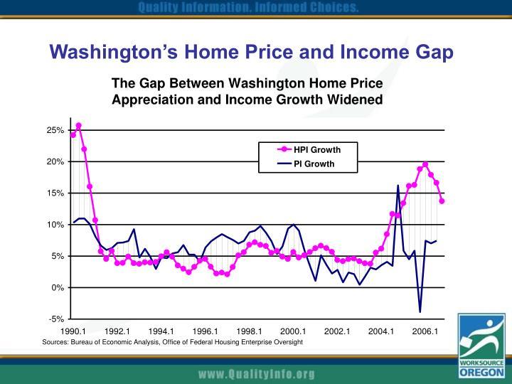 Washington's Home Price and Income Gap