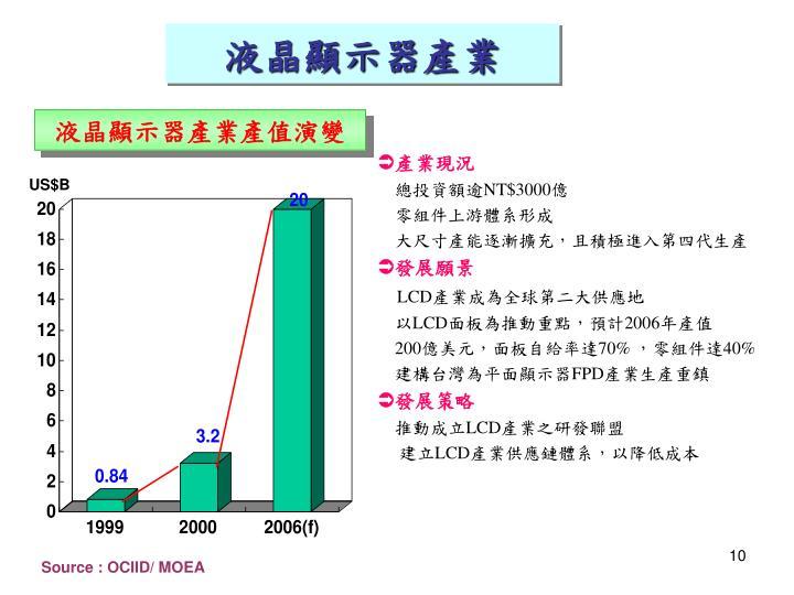 液晶顯示器產業