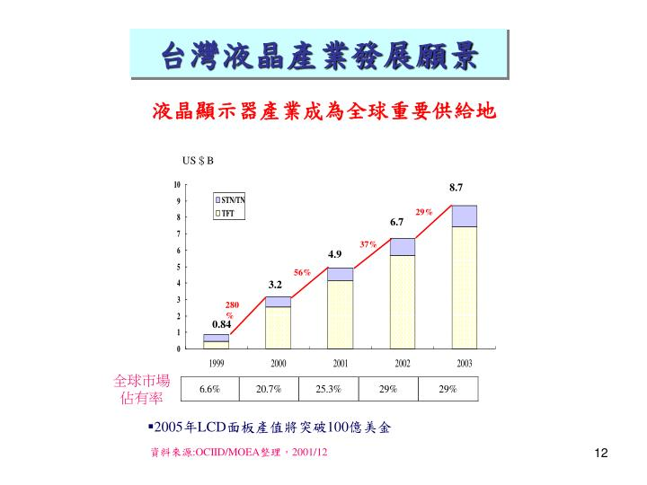 台灣液晶產業發展願景