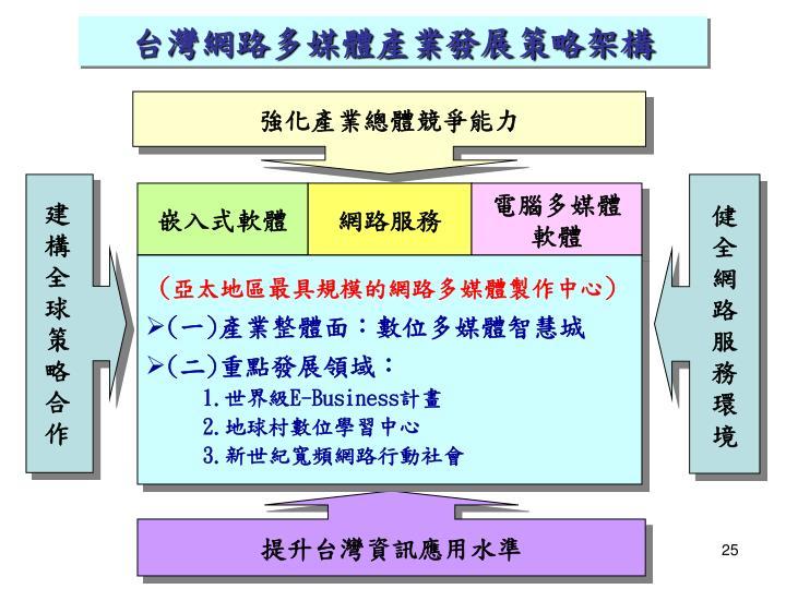 台灣網路多媒體產業發展策略架構