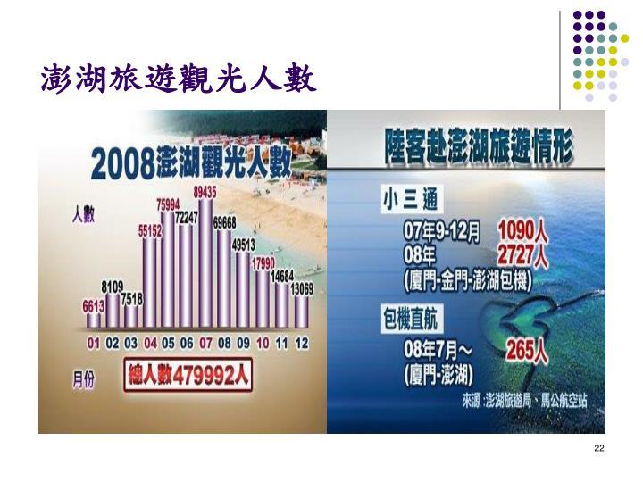 澎湖旅遊觀光人數