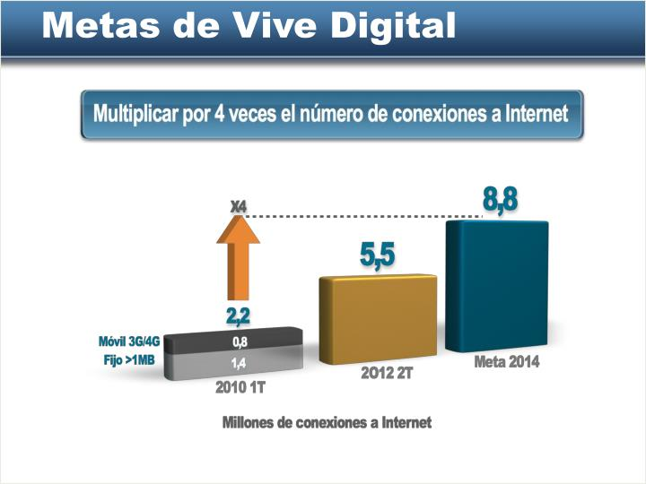 Metas de Vive Digital